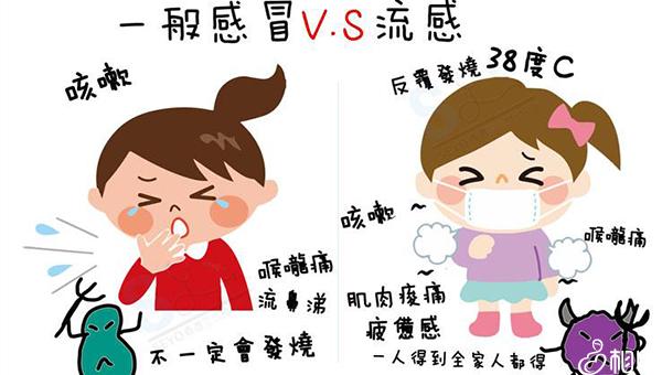 普通感冒和流感不一样