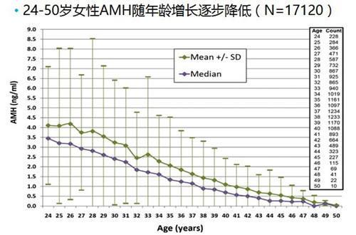 随年龄增长AMH值逐年下降