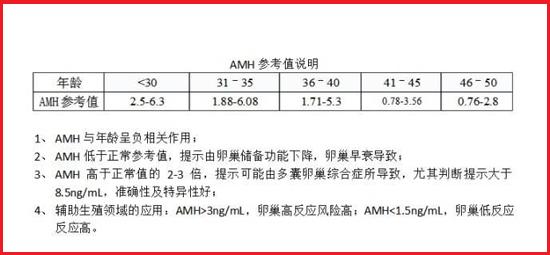 AMH正常值范围