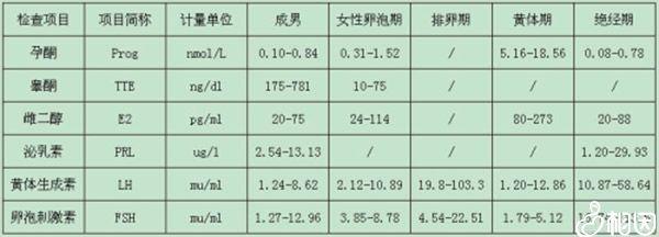 性激素六项正常值