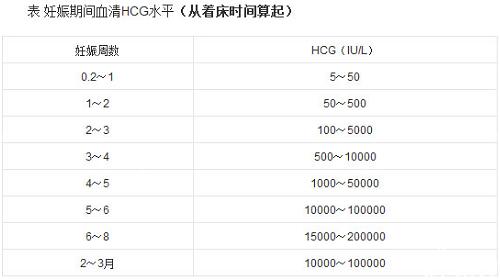 hcg正常值范围图