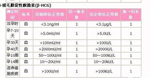 孕期hcg正常值参考范围