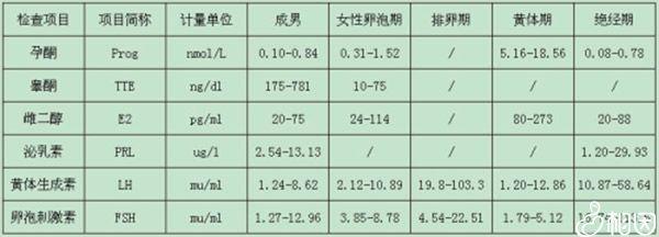 性激素六项标准值