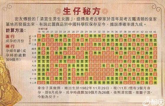 2012生男生女清宫图