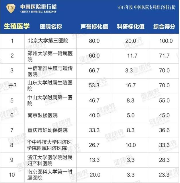 中国医院排行榜