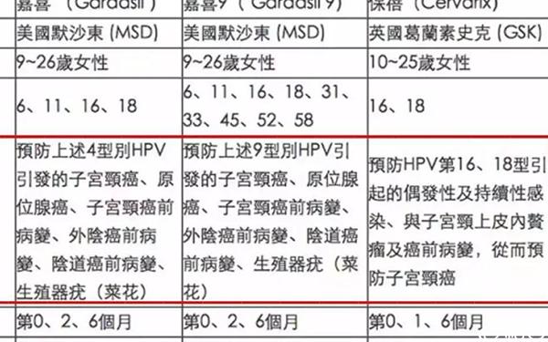 hpv疫苗适应症