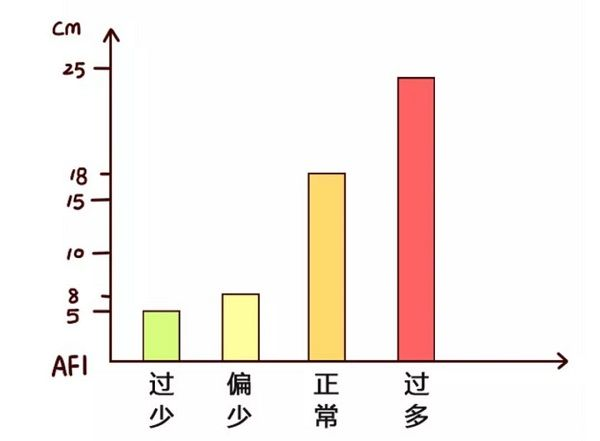 羊水量统计图