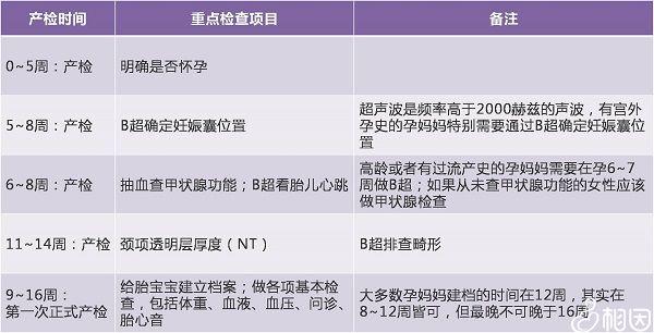 早孕检查项目表
