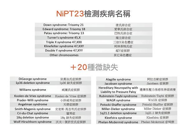 NIPT+筛查的疾病更多