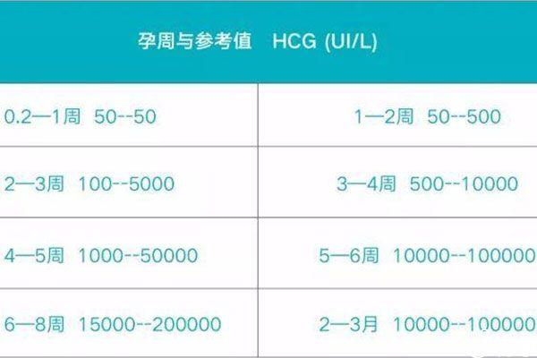 中唐筛查时要检测hcg含量